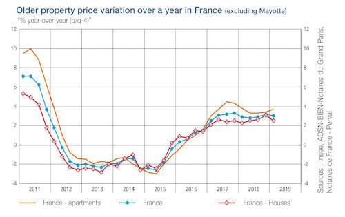 Is Home Mortgage Interest Deductible In 2020.French Mortgage Interest Rates In France 2020