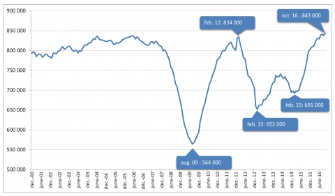 House Prices In France 2019 Continued Upturn